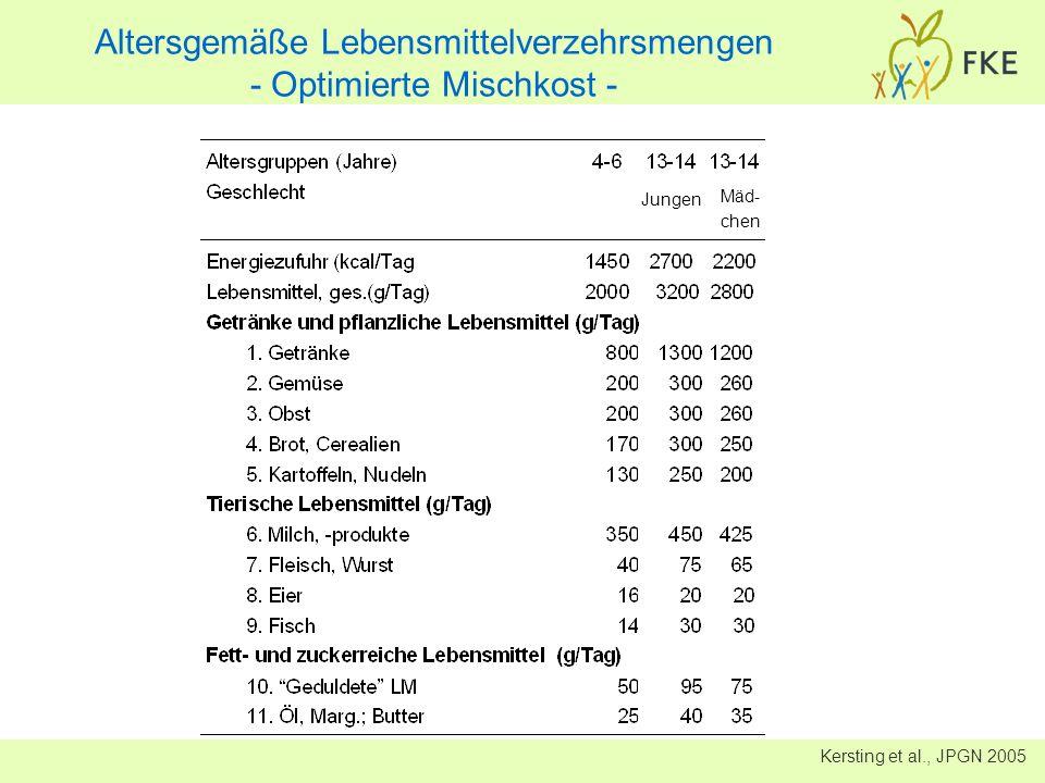 Altersgemäße Lebensmittelverzehrsmengen - Optimierte Mischkost -