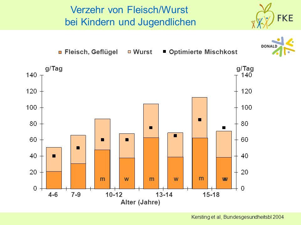 Verzehr von Fleisch/Wurst bei Kindern und Jugendlichen