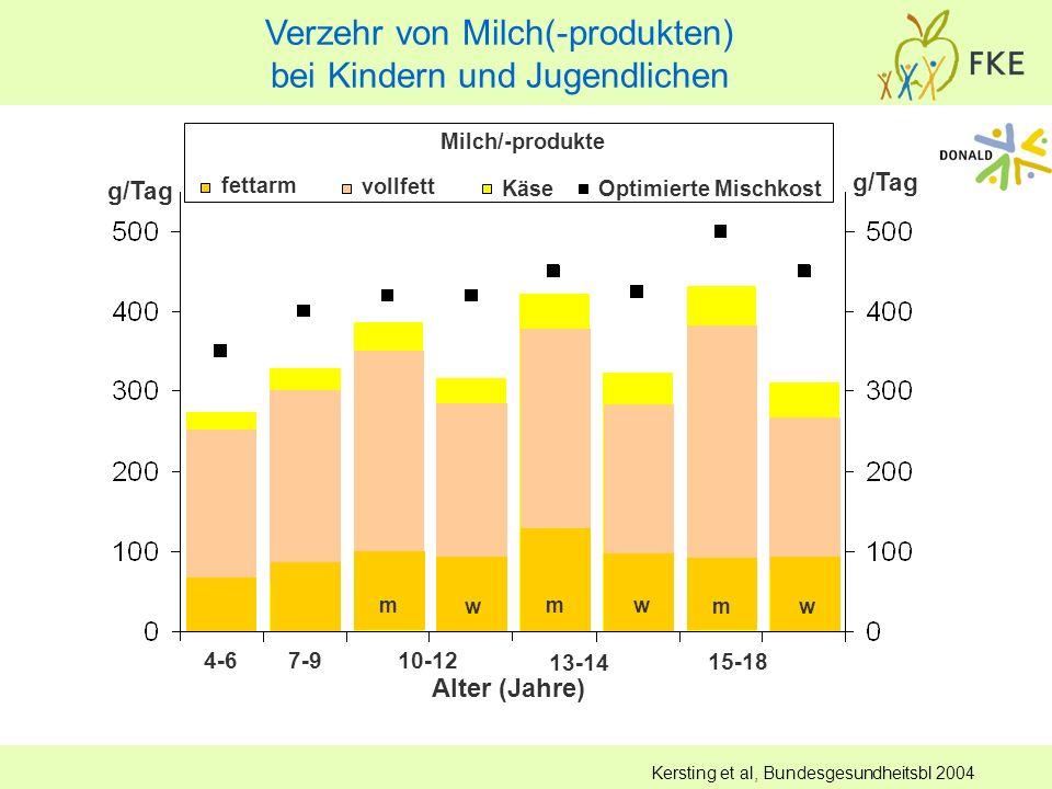Verzehr von Milch(-produkten) bei Kindern und Jugendlichen