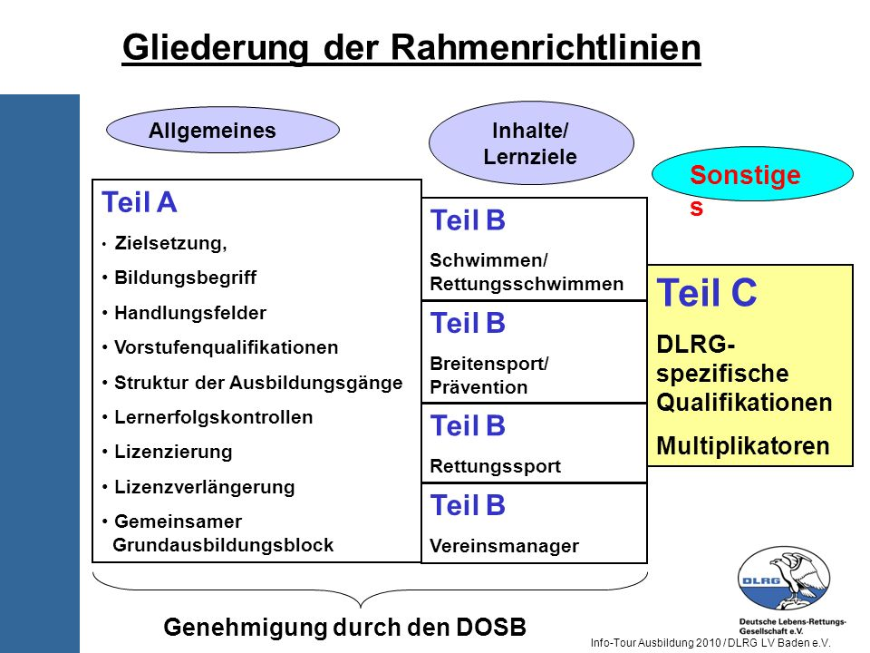 Teil C Gliederung der Rahmenrichtlinien Teil A Teil B Teil B Teil B