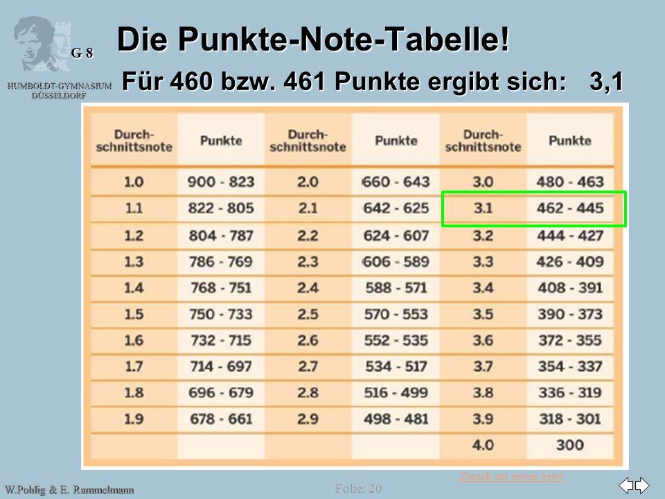 Informationen zur abiturberechnung ppt herunterladen for Tabelle punkte noten