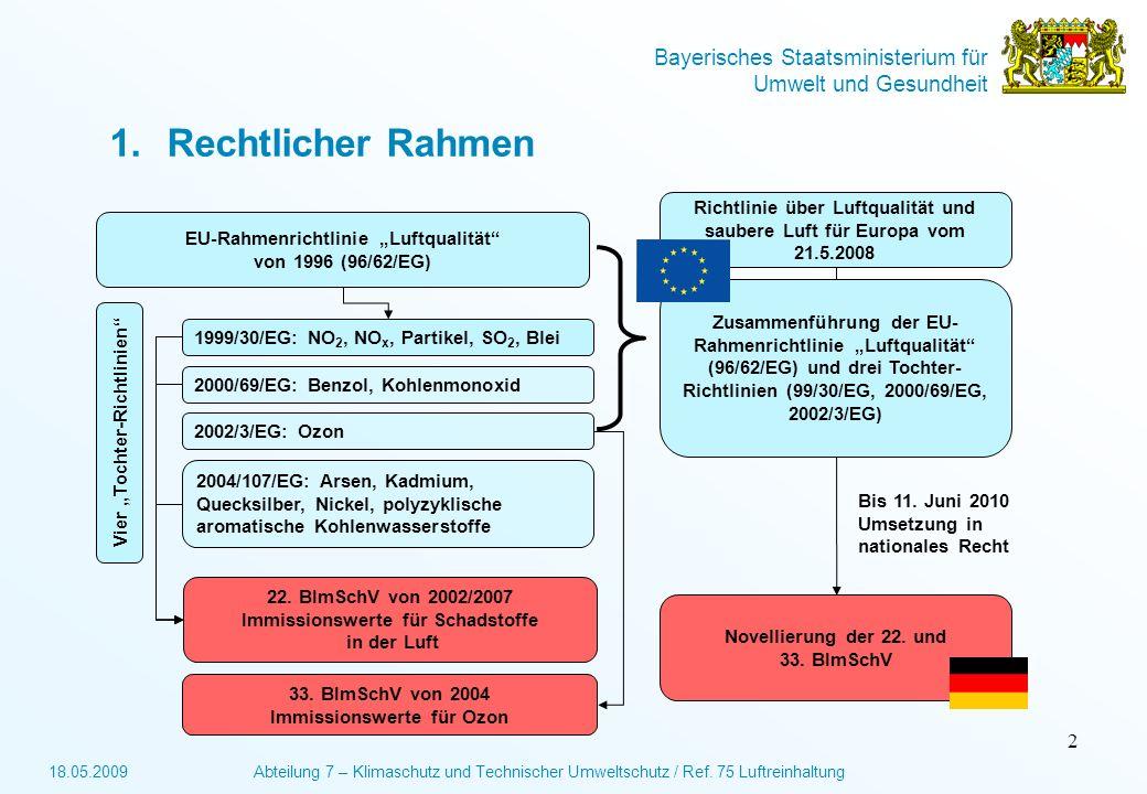 """Rechtlicher Rahmen EU-Rahmenrichtlinie """"Luftqualität von 1996 (96/62/EG) 2000/69/EG: Benzol, Kohlenmonoxid."""