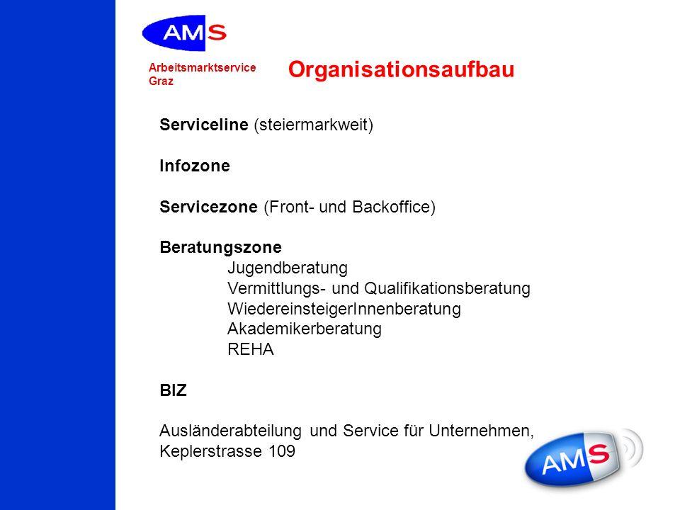 Organisationsaufbau Serviceline (steiermarkweit) Infozone