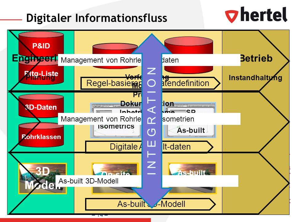 Digitaler Informationsfluss