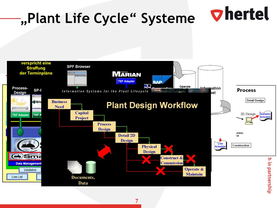 """Plant Life Cycle Systeme"