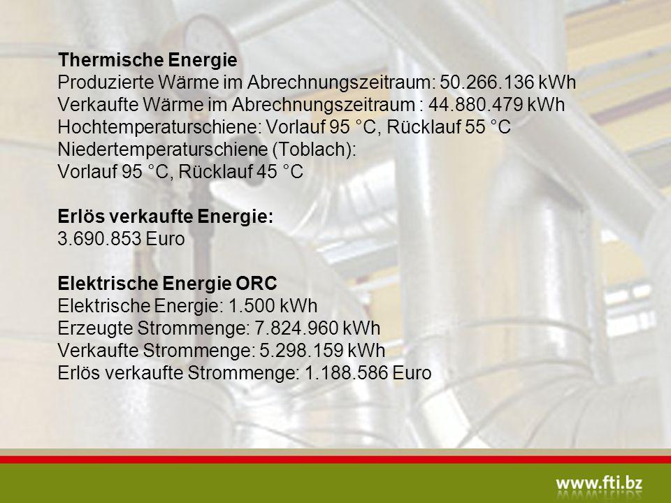 Thermische Energie Produzierte Wärme im Abrechnungszeitraum: 50. 266