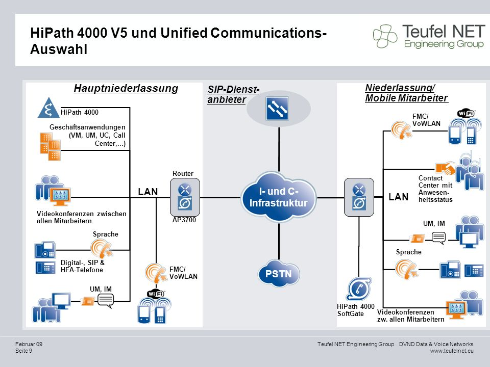 HiPath 4000 V5 und Unified Communications-Auswahl