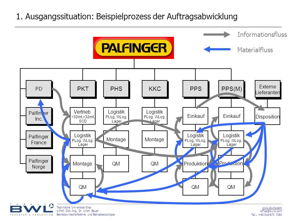 1. Ausgangssituation: Beispielprozess der Auftragsabwicklung