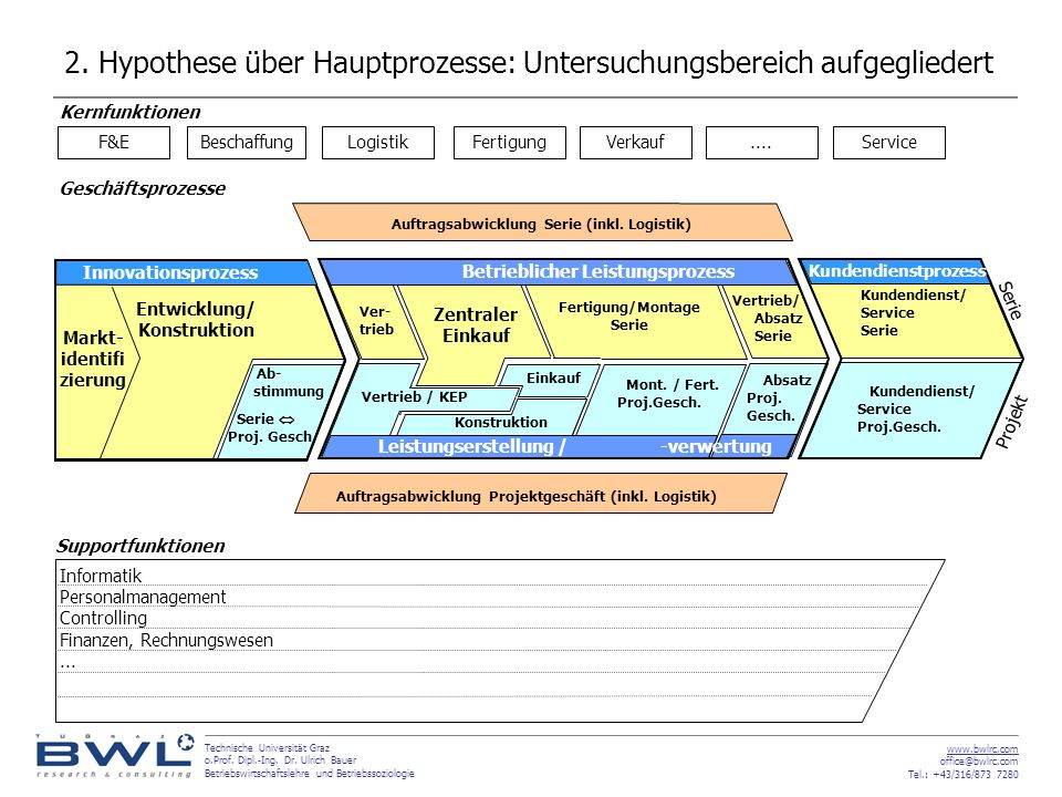 2. Hypothese über Hauptprozesse: Untersuchungsbereich aufgegliedert