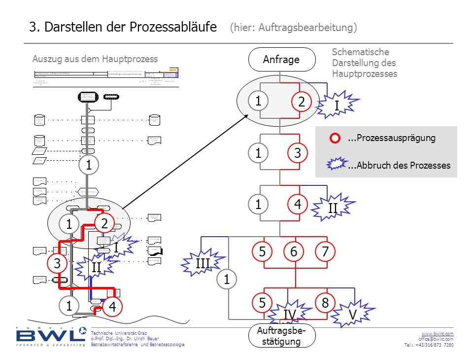 3. Darstellen der Prozessabläufe