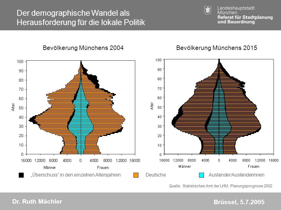 Bevölkerung Münchens 2004 Bevölkerung Münchens 2015
