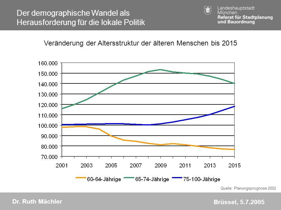 Veränderung der Altersstruktur der älteren Menschen bis 2015