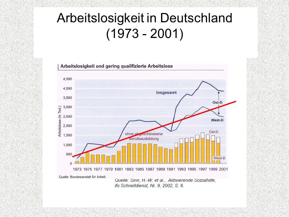 Arbeitslosigkeit in Deutschland (1973 - 2001)