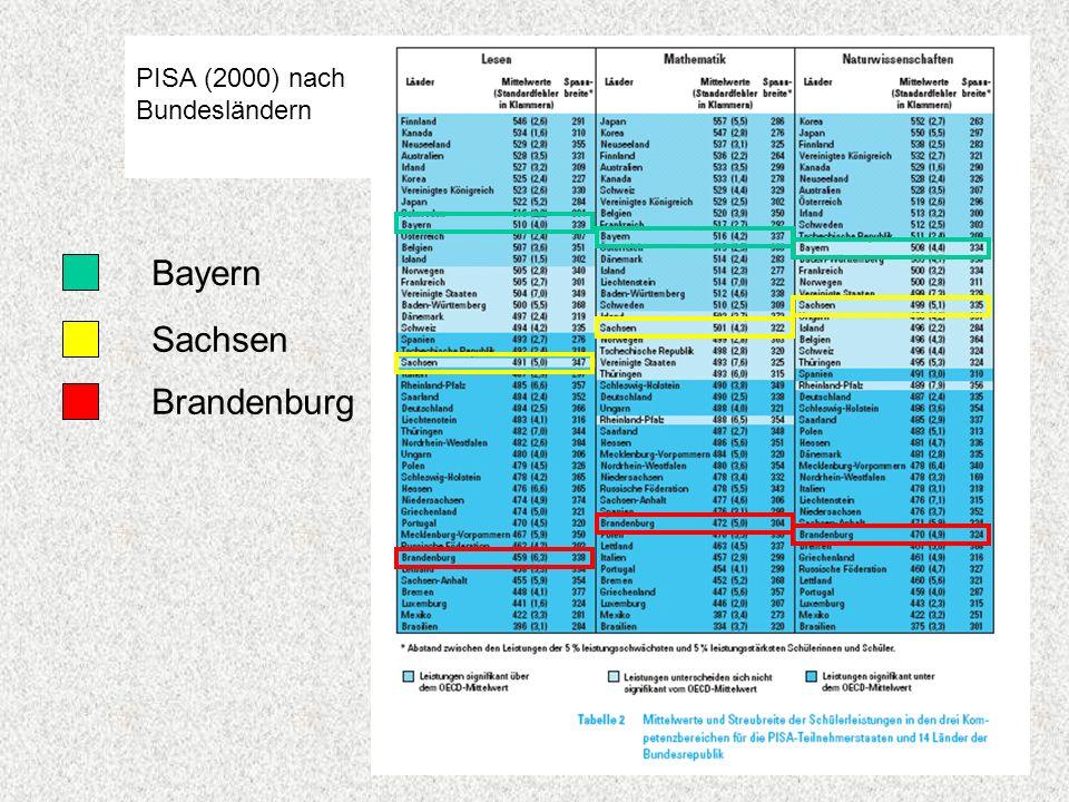 PISA (2000) nach Bundesländern