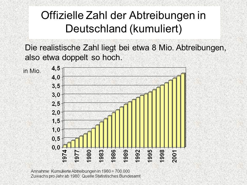 Offizielle Zahl der Abtreibungen in Deutschland (kumuliert)