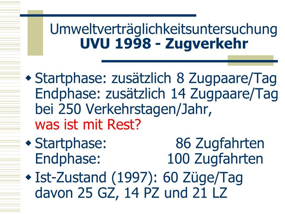 Umweltverträglichkeitsuntersuchung UVU 1998 - Zugverkehr