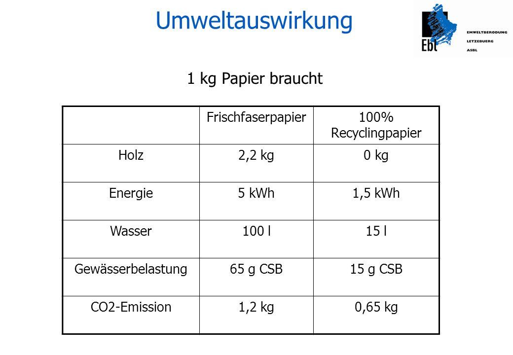 Umweltauswirkung 1 kg Papier braucht Frischfaserpapier
