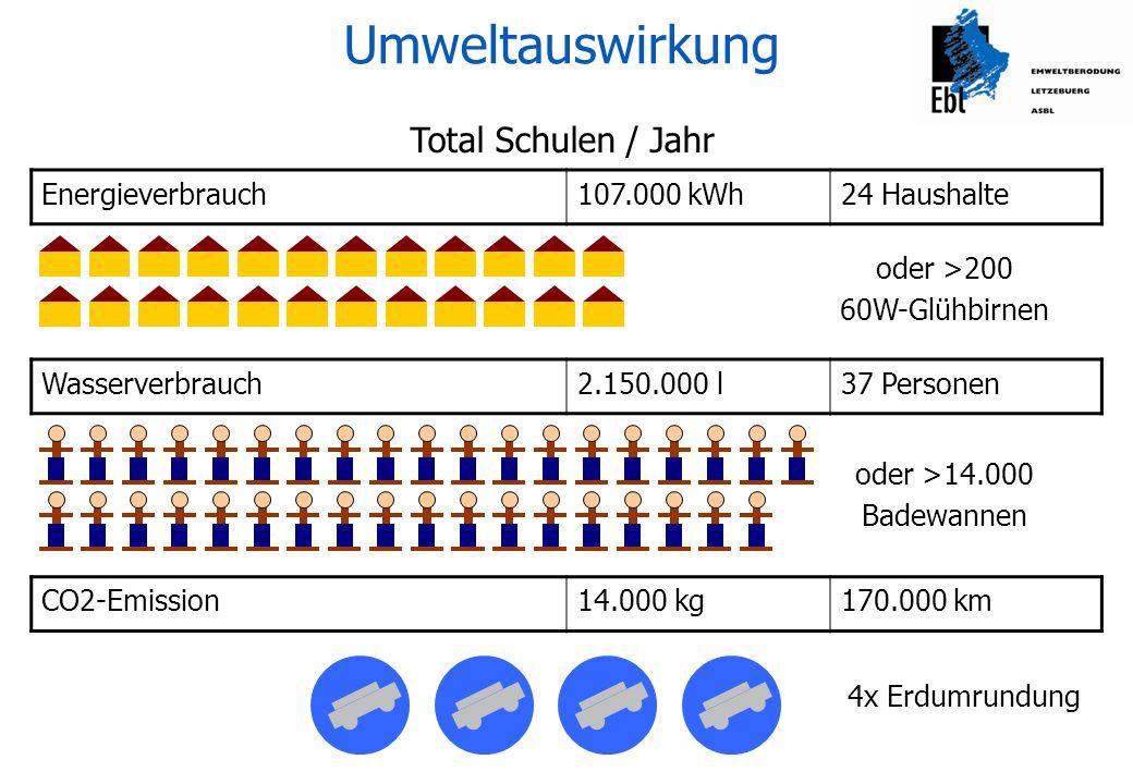 Umweltauswirkung Total Schulen / Jahr Energieverbrauch 107.000 kWh