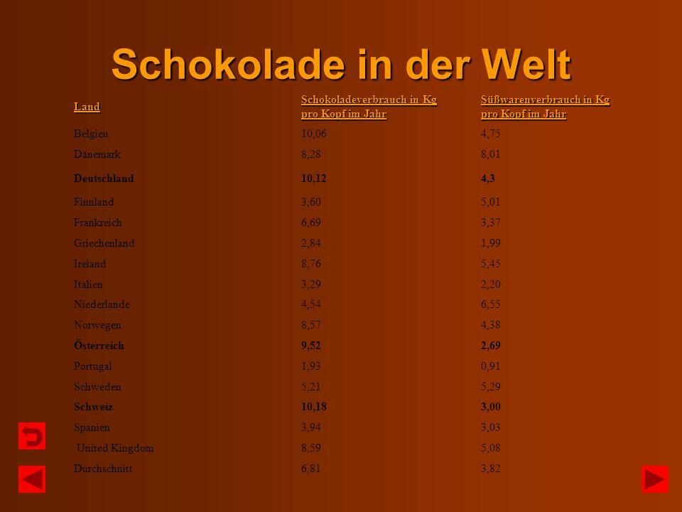 Schokolade in der Welt Land Schokoladeverbrauch in Kg pro Kopf im Jahr