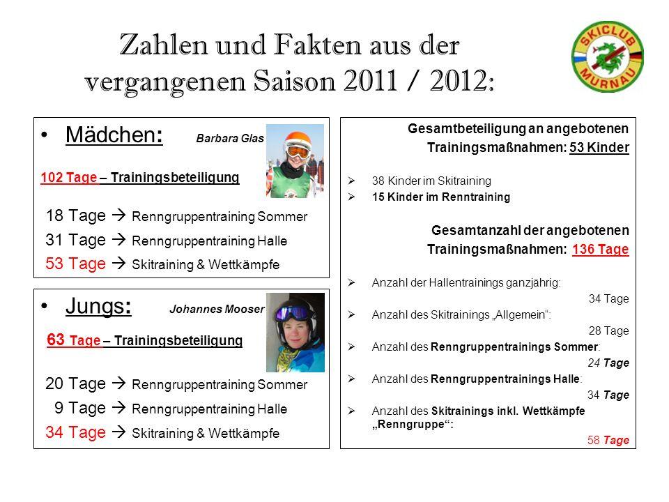 Zahlen und Fakten aus der vergangenen Saison 2011 / 2012: