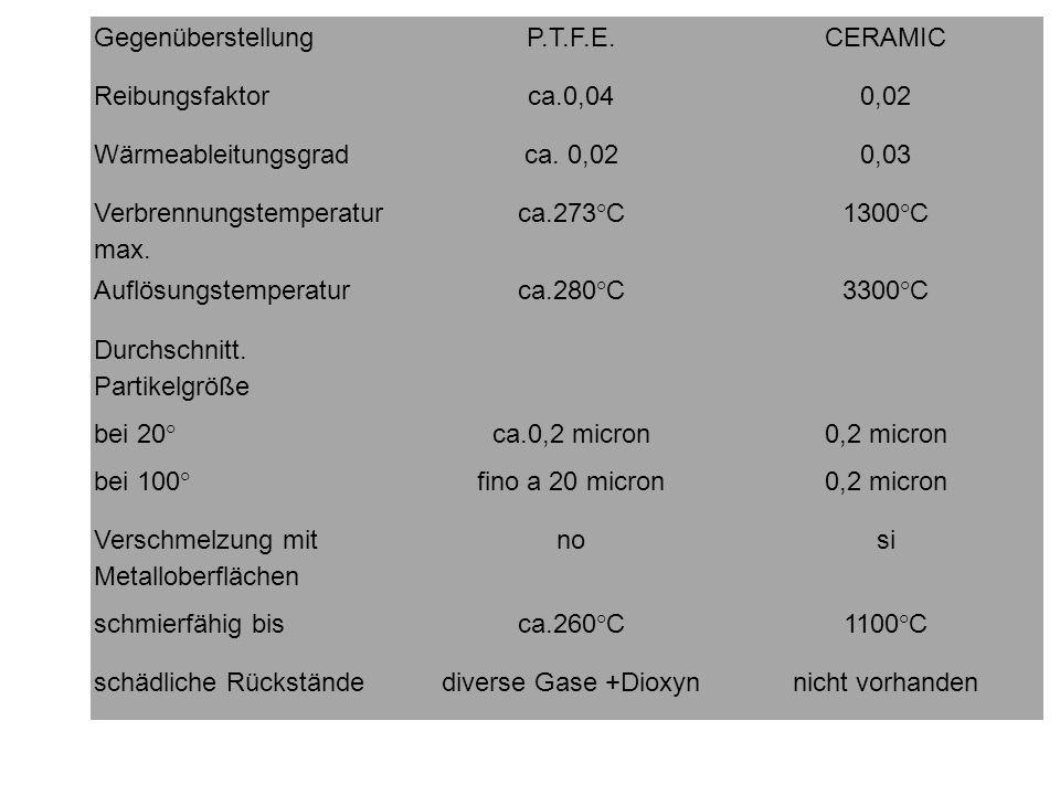 GegenüberstellungP.T.F.E. CERAMIC. Reibungsfaktor. ca.0,04. 0,02. Wärmeableitungsgrad. ca. 0,02. 0,03.
