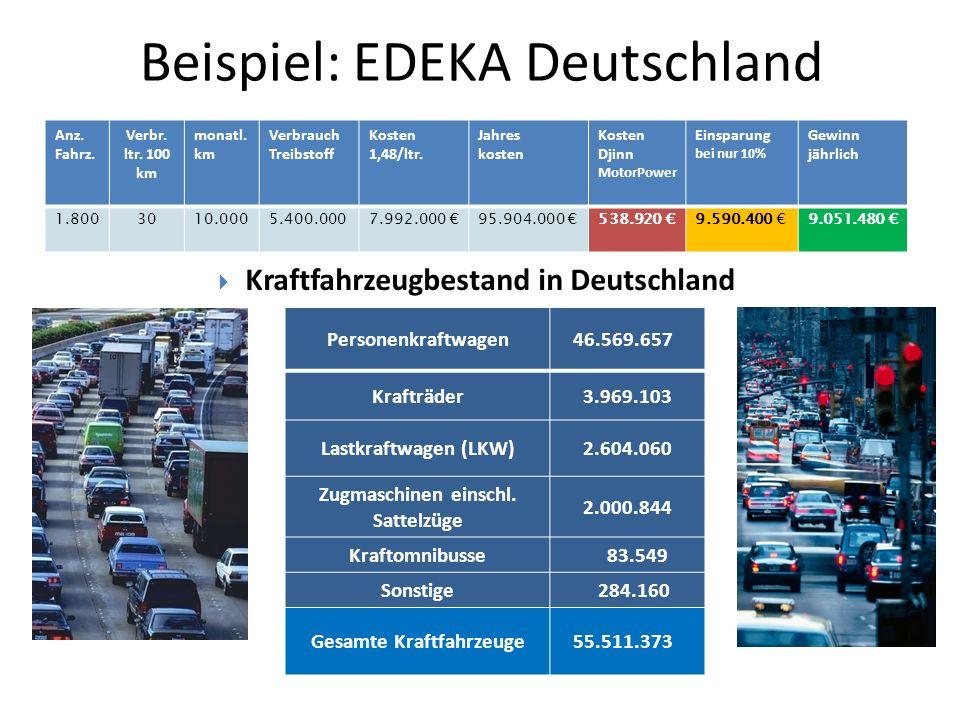 Beispiel: EDEKA Deutschland