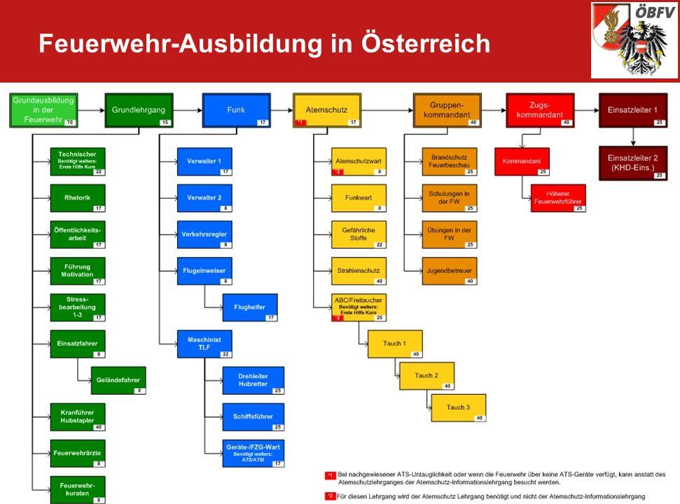 Feuerwehr-Ausbildung in Österreich