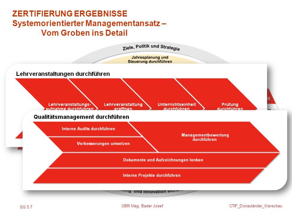 ZERTIFIERUNG ERGEBNISSE Systemorientierter Managementansatz –