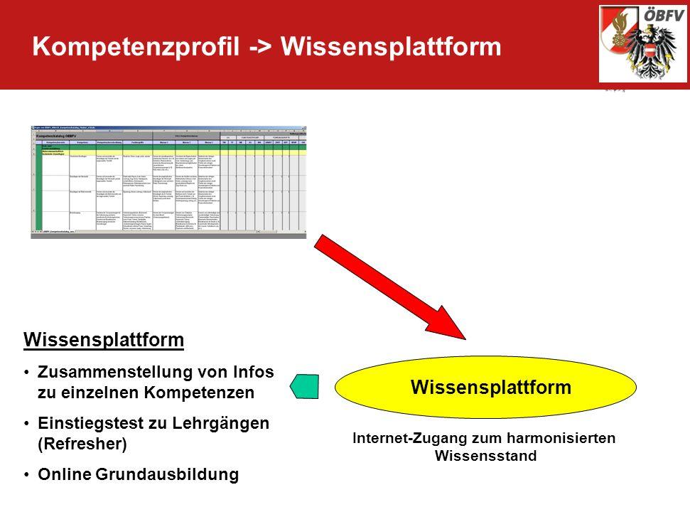 Kompetenzprofil -> Wissensplattform