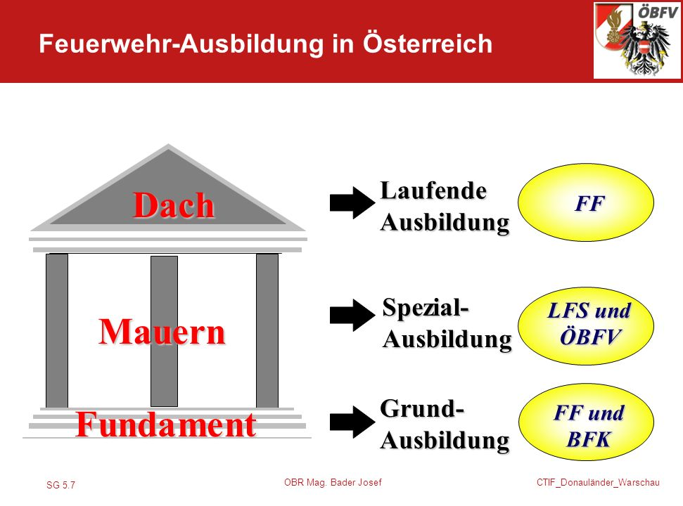 Dach Mauern Fundament Feuerwehr-Ausbildung in Österreich