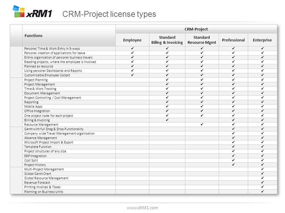 CRM-Project license types
