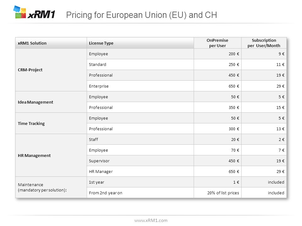 Pricing for European Union (EU) and CH