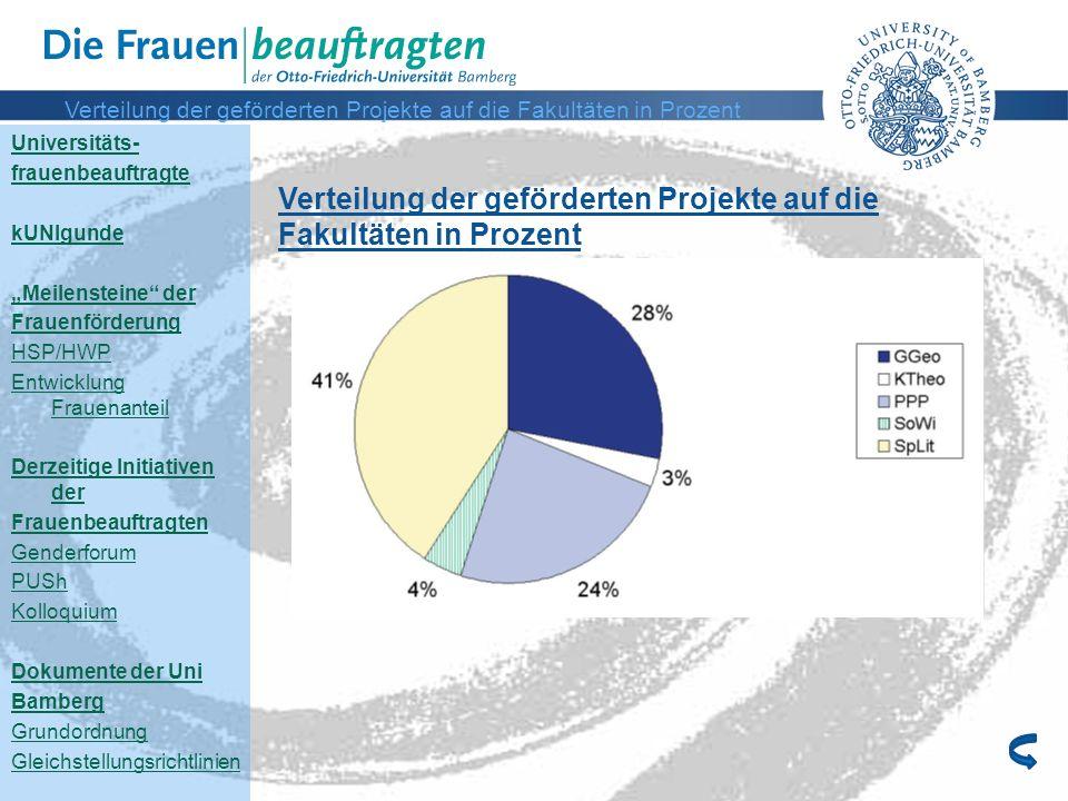 Verteilung der geförderten Projekte auf die Fakultäten in Prozent