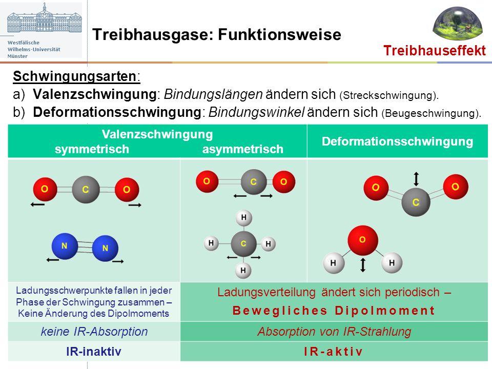 Treibhausgase: Funktionsweise