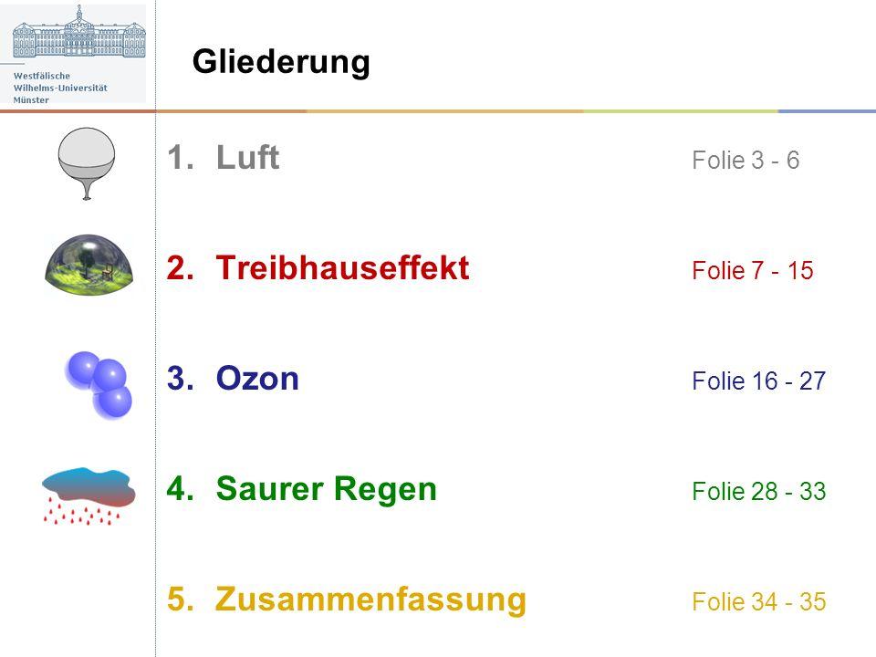 Gliederung Luft Folie 3 - 6. Treibhauseffekt Folie 7 - 15. Ozon Folie 16 - 27. Saurer Regen Folie 28 - 33.