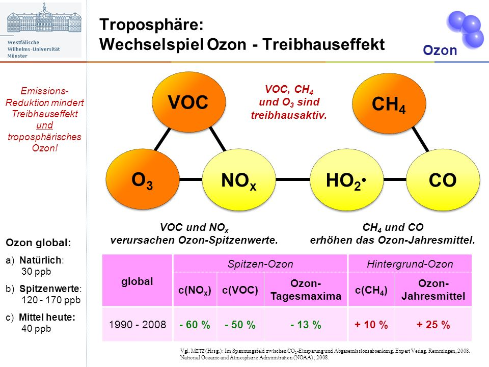 VOC HO2● CO CH4 O3 NOx Troposphäre: