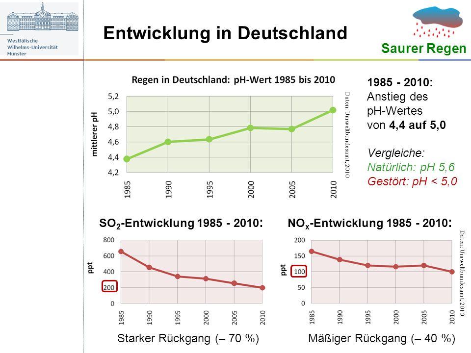 Entwicklung in Deutschland