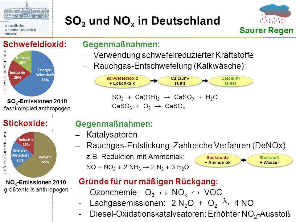 SO2 und NOx in Deutschland