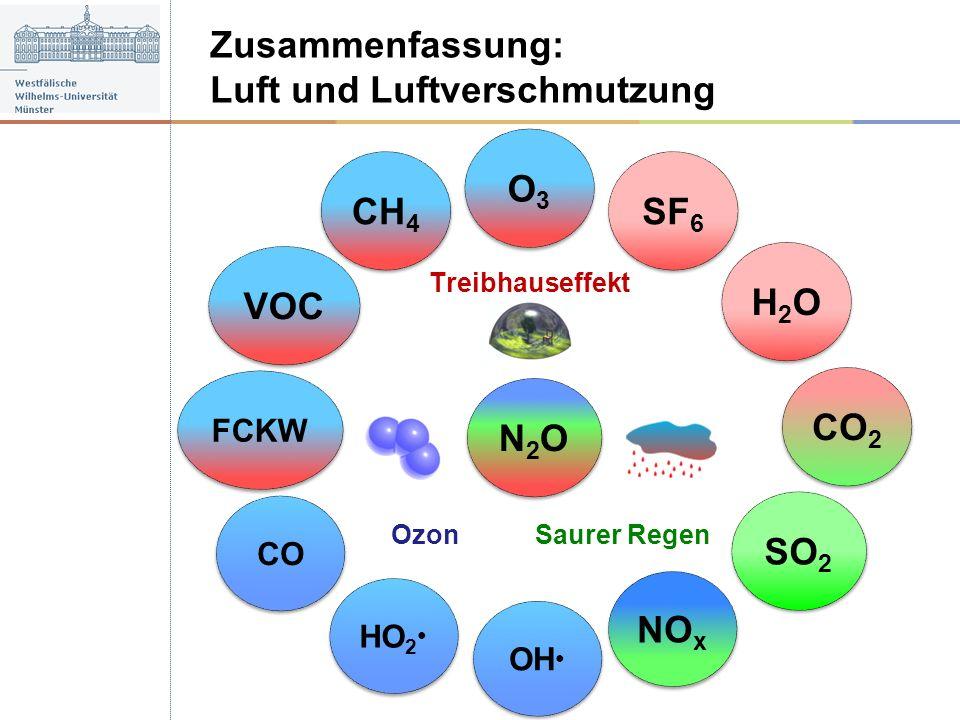 Luft und Luftverschmutzung