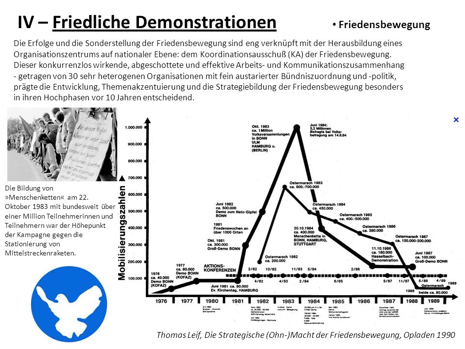 IV – Friedliche Demonstrationen