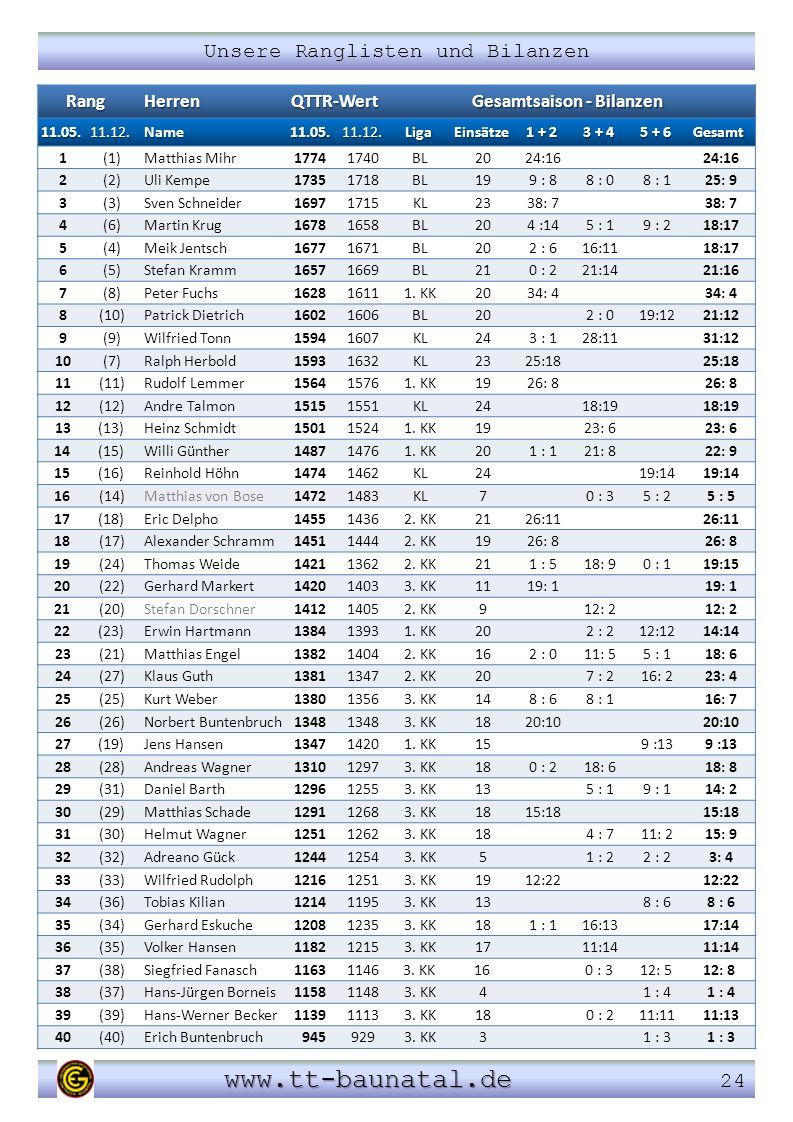 Gesamtsaison - Bilanzen