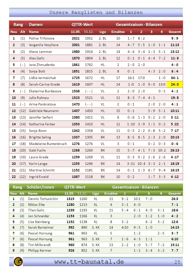 Gesamtsaison - Bilanzen Gesamtsaison - Bilanzen