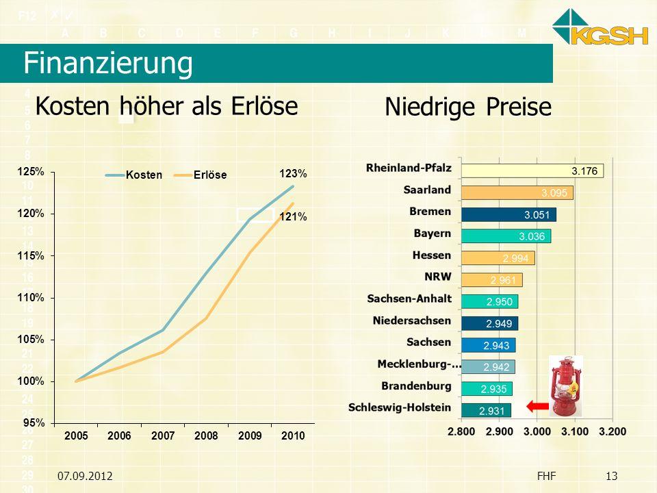 Finanzierung Kosten höher als Erlöse Niedrige Preise 07.09.2012 FHF