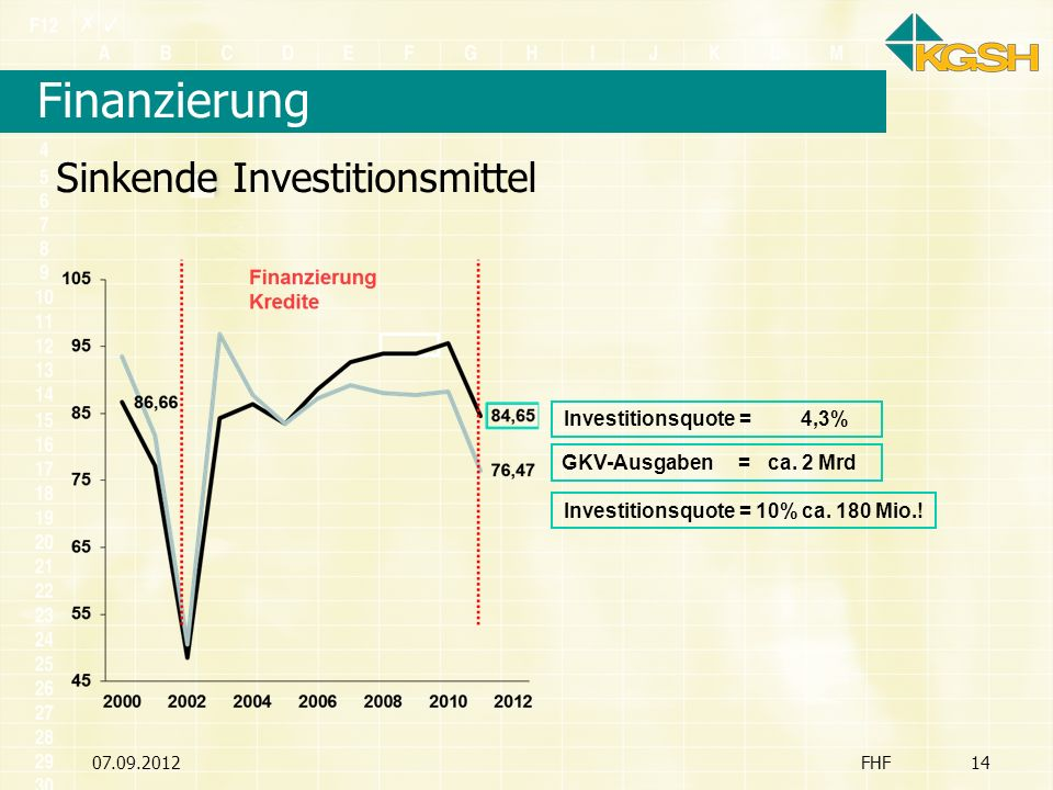 Finanzierung Sinkende Investitionsmittel Investitionsquote = 4,3%