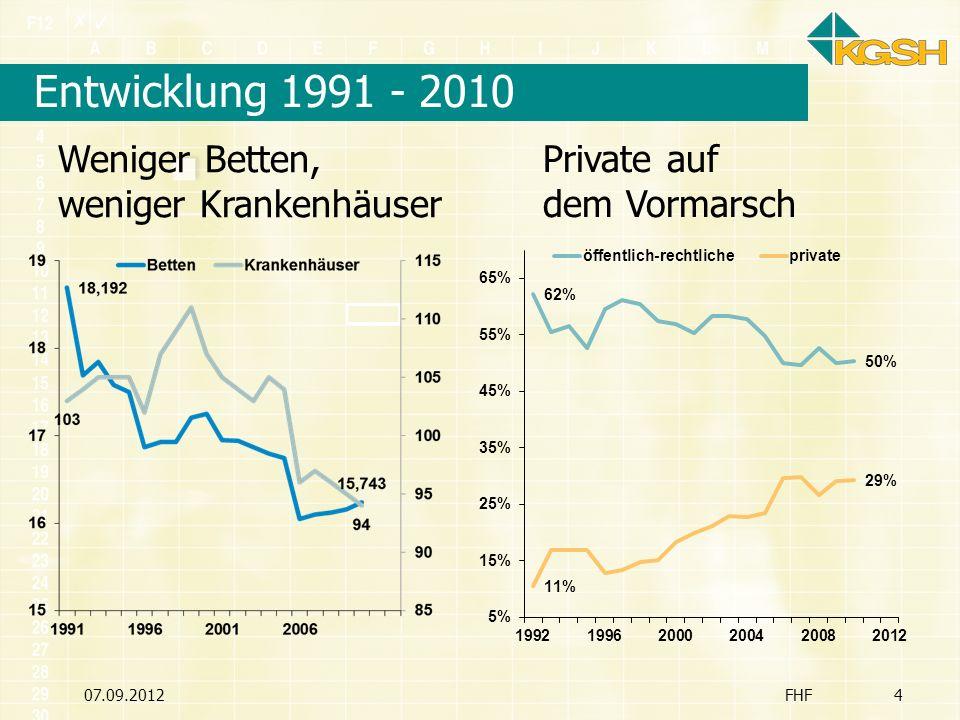 Entwicklung 1991 - 2010 Weniger Betten, weniger Krankenhäuser