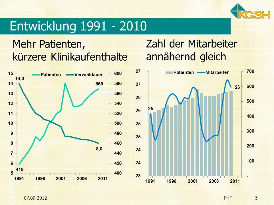 Entwicklung 1991 - 2010 Mehr Patienten, kürzere Klinikaufenthalte