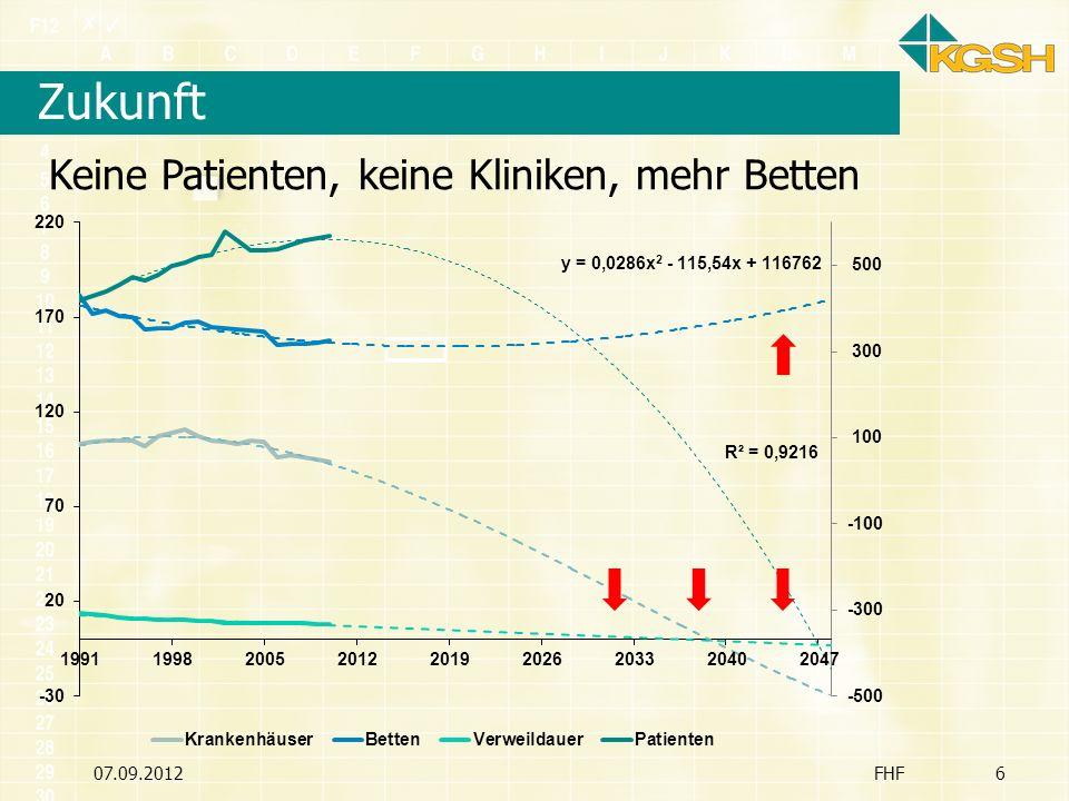 Zukunft Keine Patienten, keine Kliniken, mehr Betten 07.09.2012 FHF