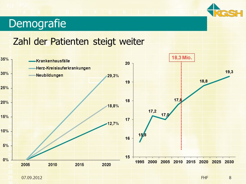 Demografie Zahl der Patienten steigt weiter 18,3 Mio. 07.09.2012 FHF