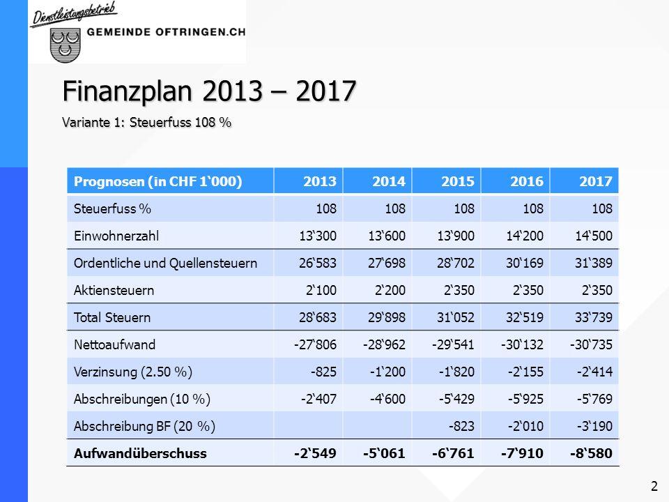 Finanzplan 2013 – 2017 Variante 1: Steuerfuss 108 %
