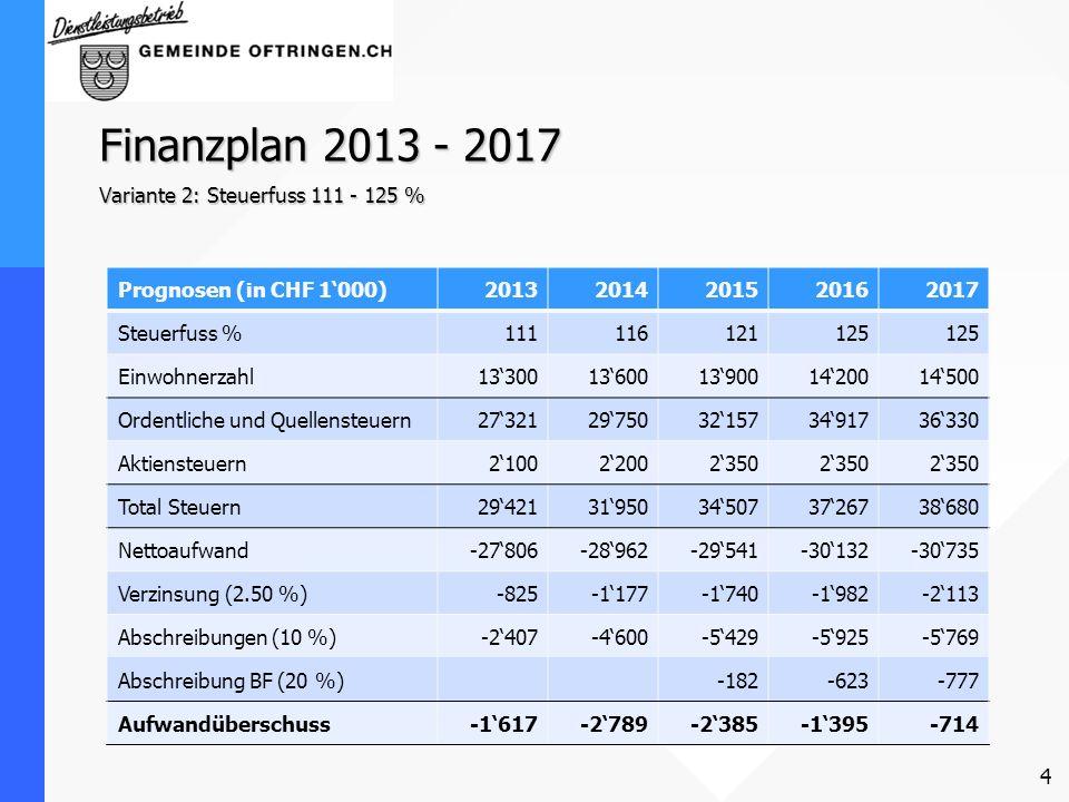 Finanzplan 2013 - 2017 Variante 2: Steuerfuss 111 - 125 %